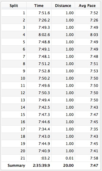 March 30 2013 20 mile splits