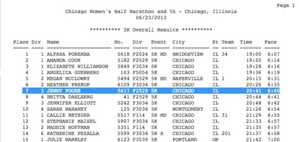 Chi Women's 5k 2013 Results