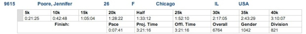 Boston Marathon 2014 Jenny Poore Results